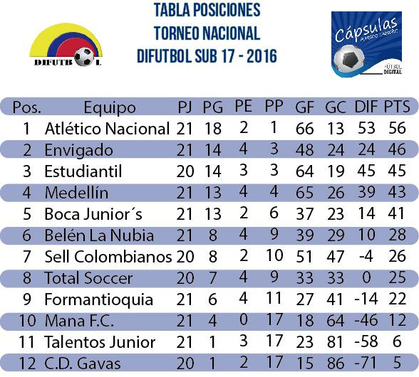 Torneo Difútbol Sub-17… Atlético Nacional, líder con 10 puntos de ventaja…